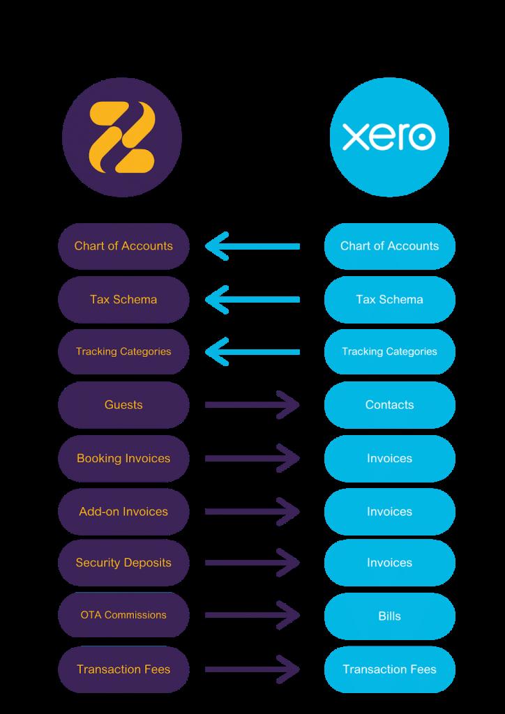 Link to Xero from Zeevou