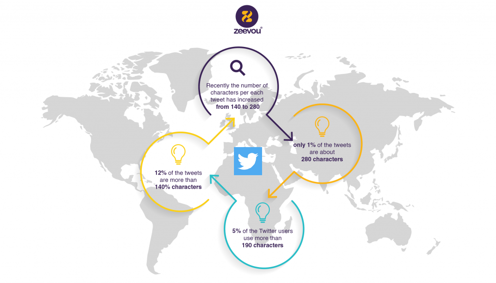 Vacation Rental Twitter infographic -Property Management Social Media - Zeevou