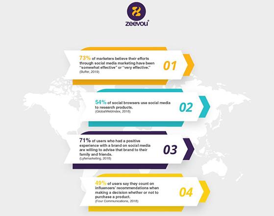 Top Practical Social Media Marketing Strategies for Vacation Rentals- Zeevou infograph