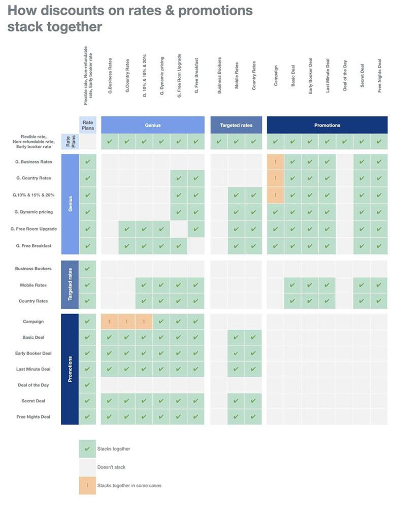 Booking.com Promotions - Zeevou
