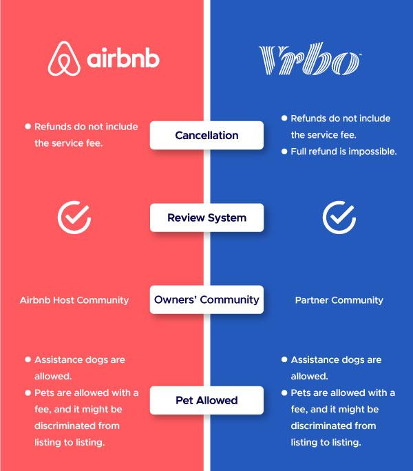 Airbnb vs Vrbo - Zeevou