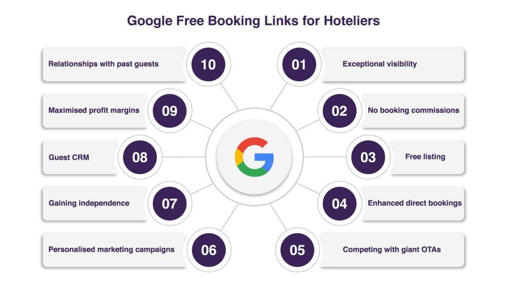 Google Free booking links for hoteliers- Zeevou